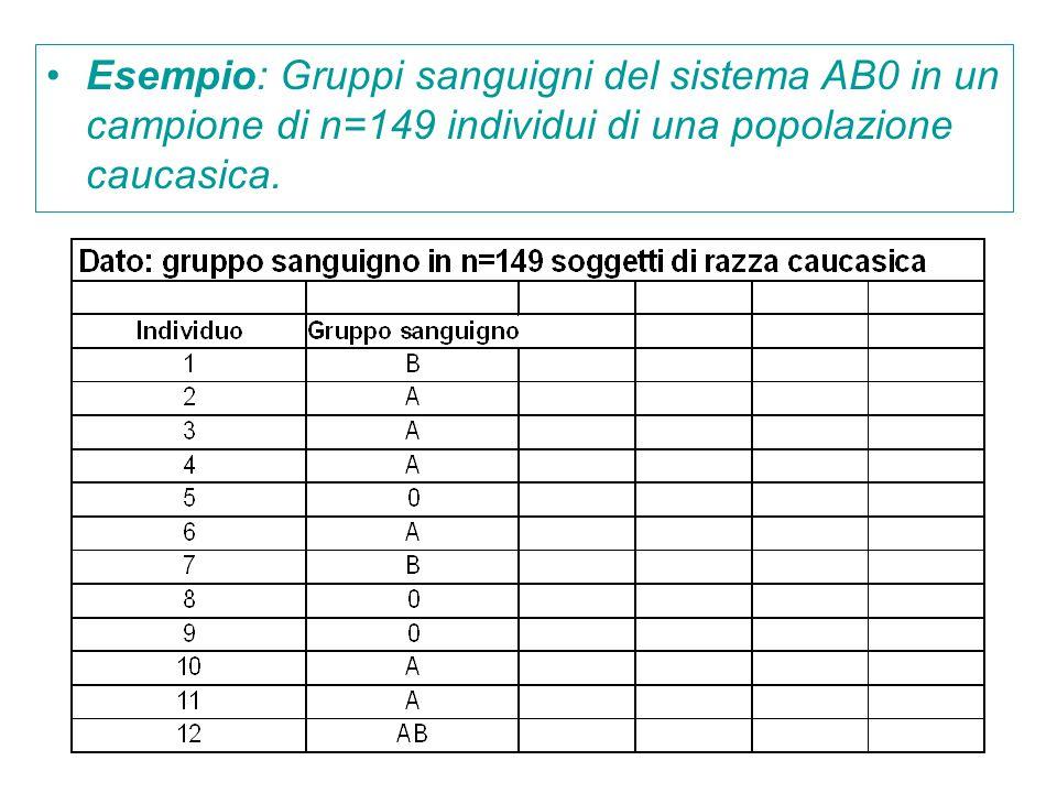 Esempio: Gruppi sanguigni del sistema AB0 in un campione di n=149 individui di una popolazione caucasica.