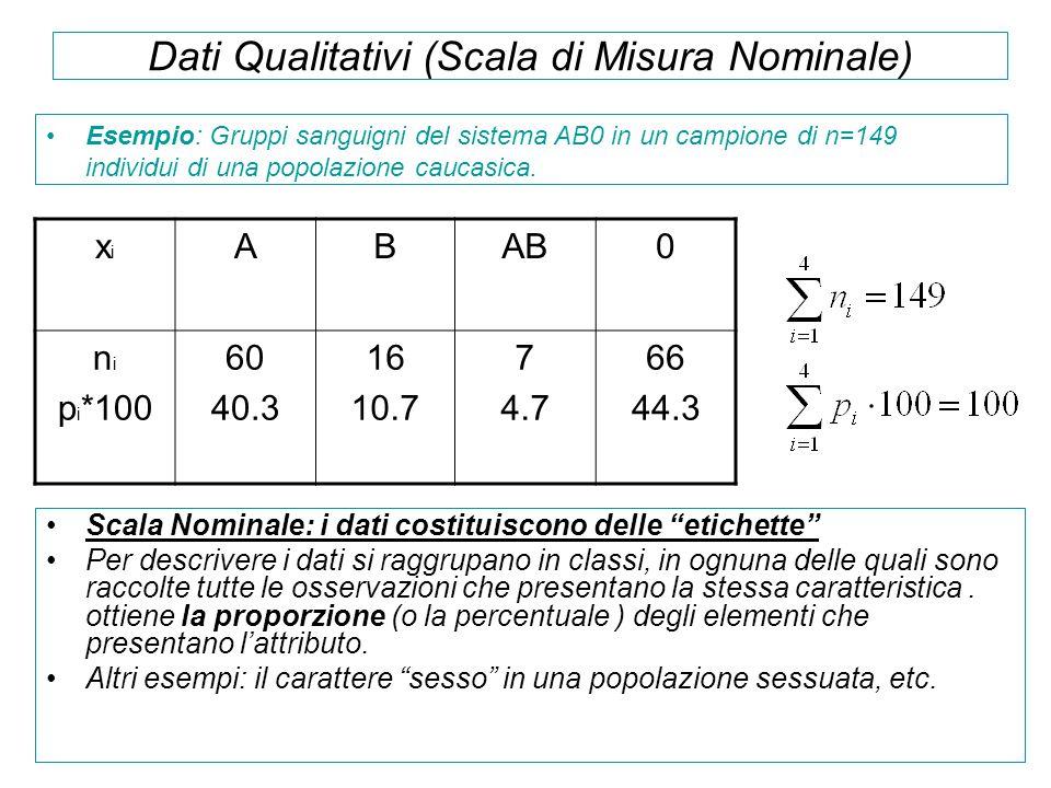 Dati Qualitativi (Scala di Misura Nominale)