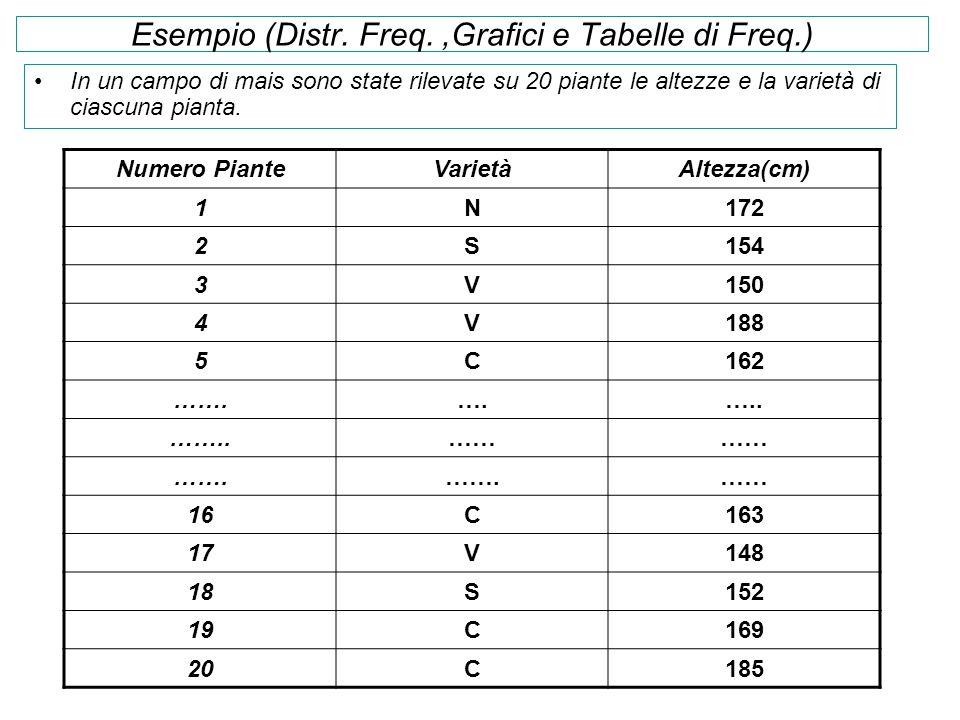 Esempio (Distr. Freq. ,Grafici e Tabelle di Freq.)