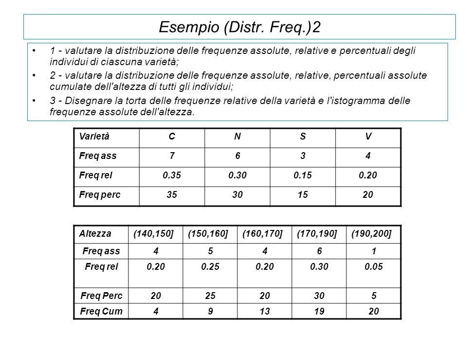 Esempio (Distr. Freq.)2 1 - valutare la distribuzione delle frequenze assolute, relative e percentuali degli individui di ciascuna varietà;
