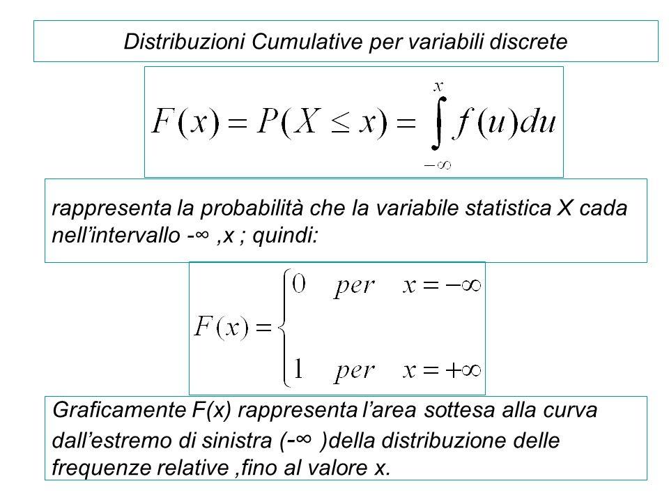 Distribuzioni Cumulative per variabili discrete