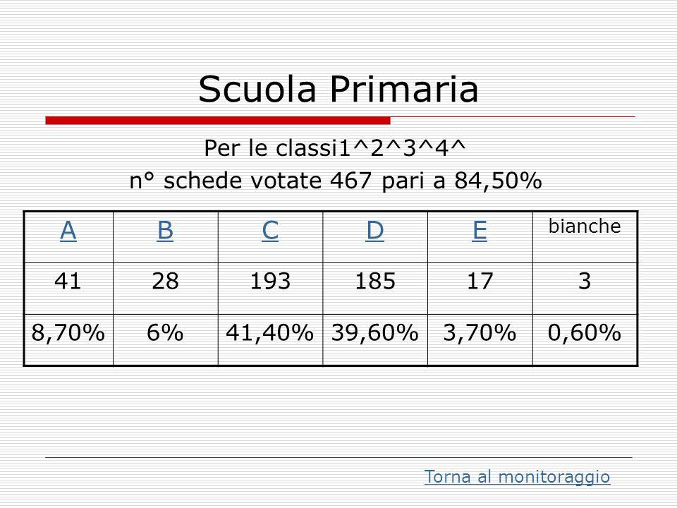 n° schede votate 467 pari a 84,50%