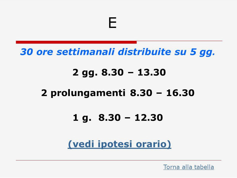 E 30 ore settimanali distribuite su 5 gg. 2 gg. 8.30 – 13.30 2 prolungamenti 8.30 – 16.30 1 g. 8.30 – 12.30 (vedi ipotesi orario)
