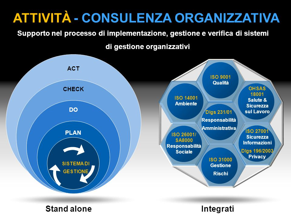 ATTIVITà - CONSULENZA ORGANIZZATIVA di gestione organizzativi
