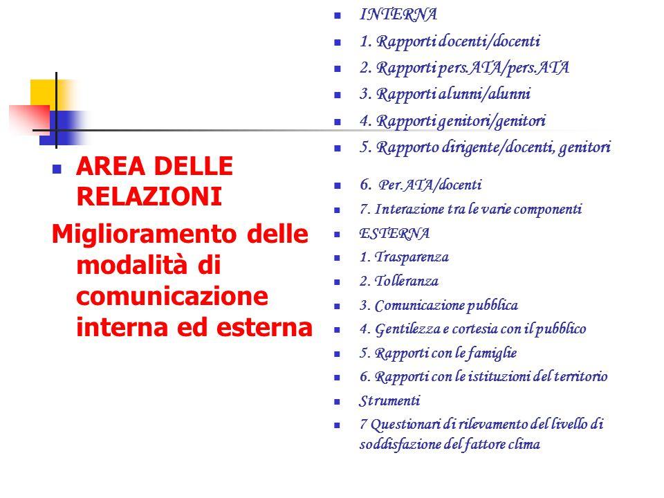 Miglioramento delle modalità di comunicazione interna ed esterna