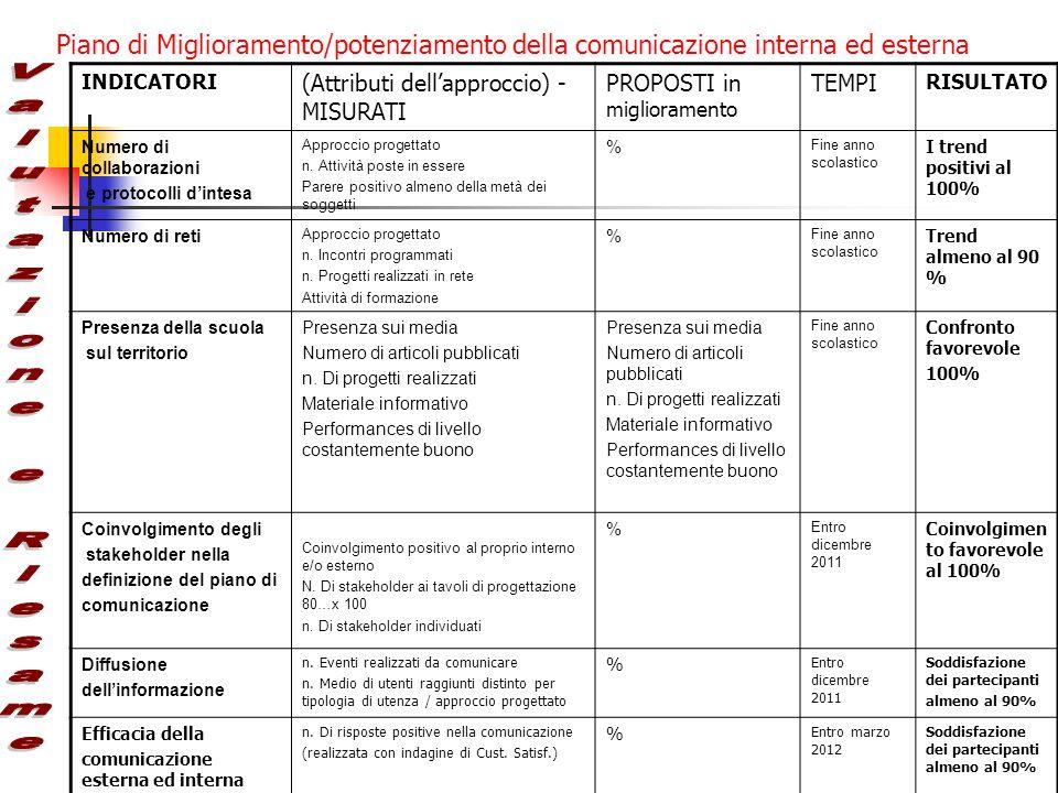 Piano di Miglioramento/potenziamento della comunicazione interna ed esterna