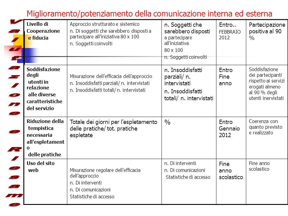 Miglioramento/potenziamento della comunicazione interna ed esterna