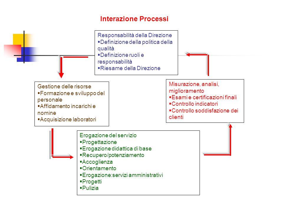 Interazione Processi Responsabilità della Direzione