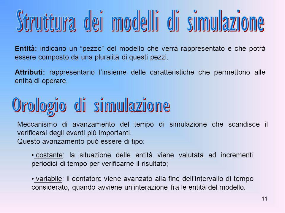 Struttura dei modelli di simulazione