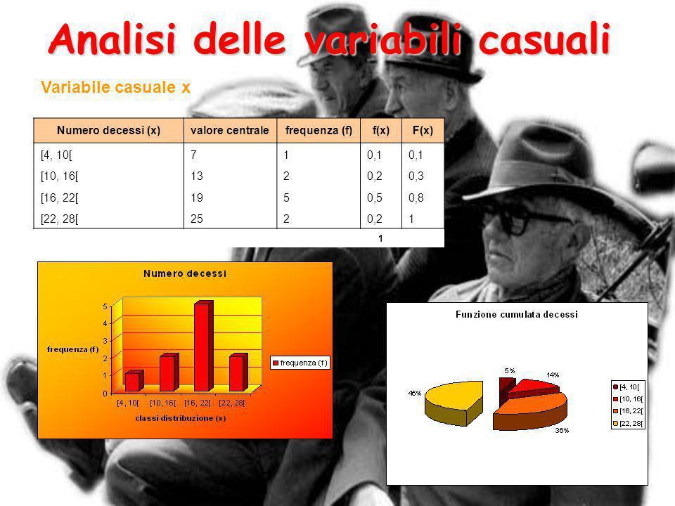 Analisi delle variabili casuali