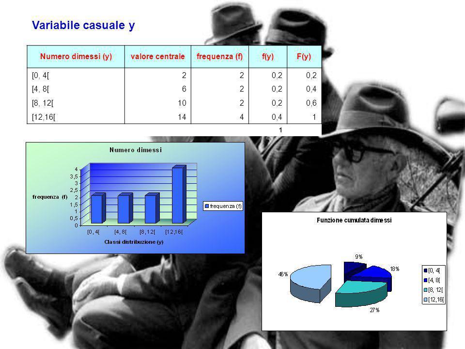 Variabile casuale y Numero dimessi (y) valore centrale frequenza (f)