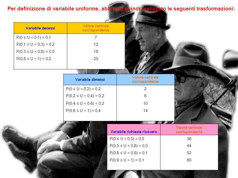 Per definizione di variabile uniforme, abbiamo quindi realizzato le seguenti trasformazioni: