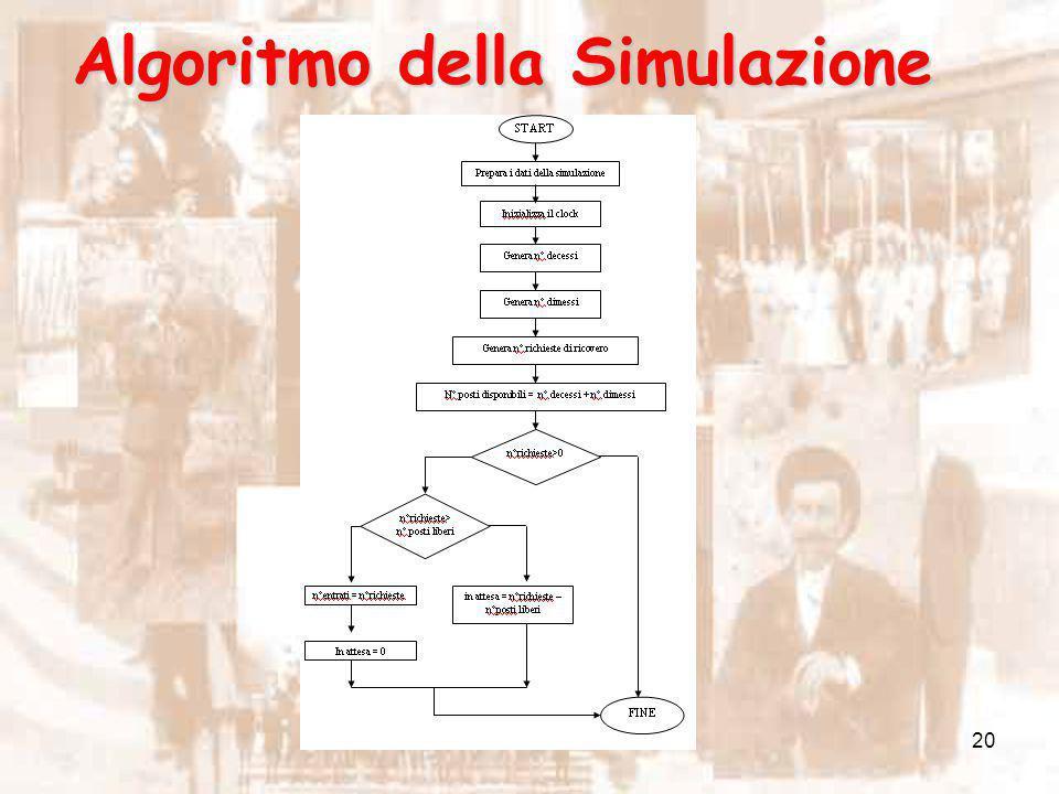 Algoritmo della Simulazione