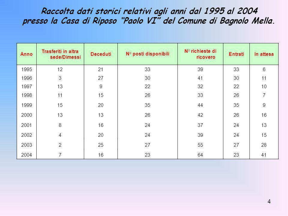 Raccolta dati storici relativi agli anni dal 1995 al 2004
