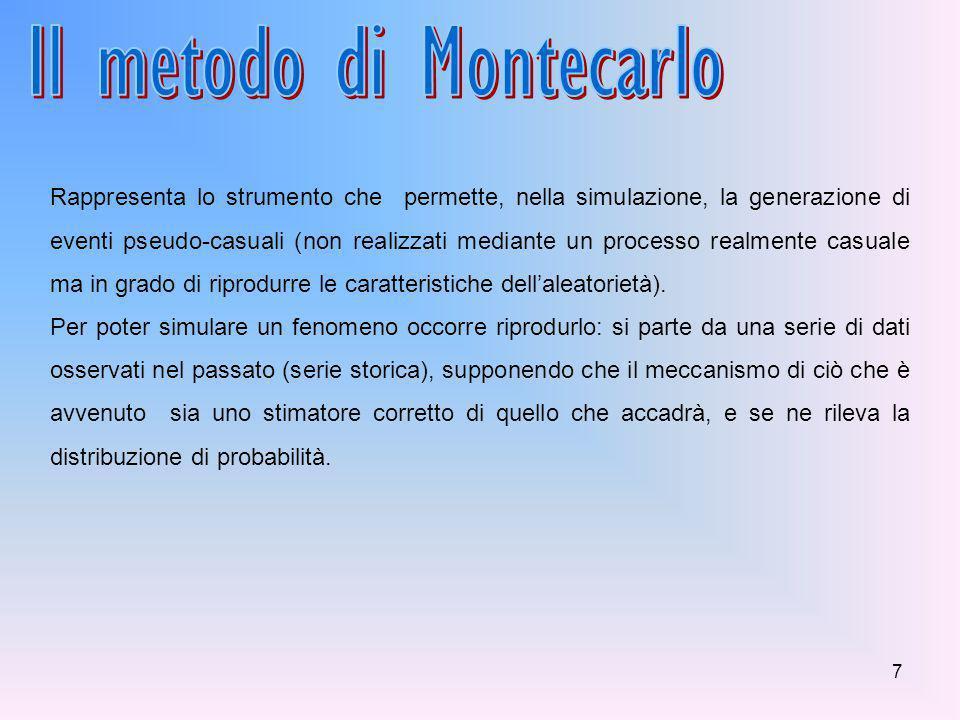 Il metodo di Montecarlo