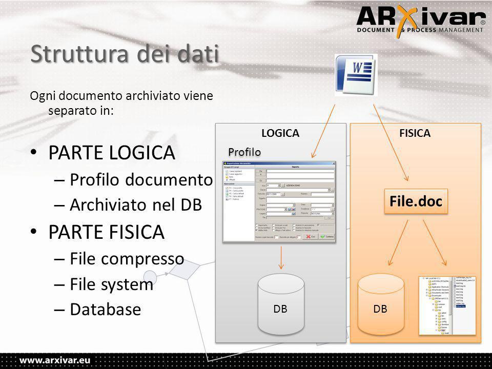 Struttura dei dati PARTE LOGICA PARTE FISICA Profilo documento