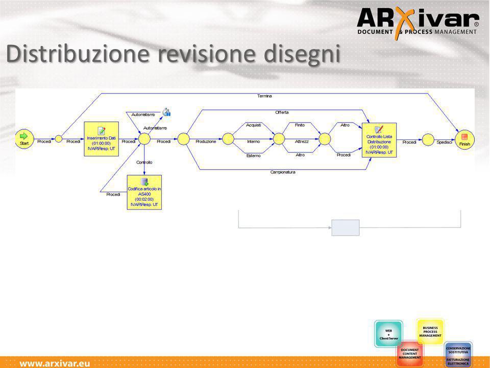 Distribuzione revisione disegni