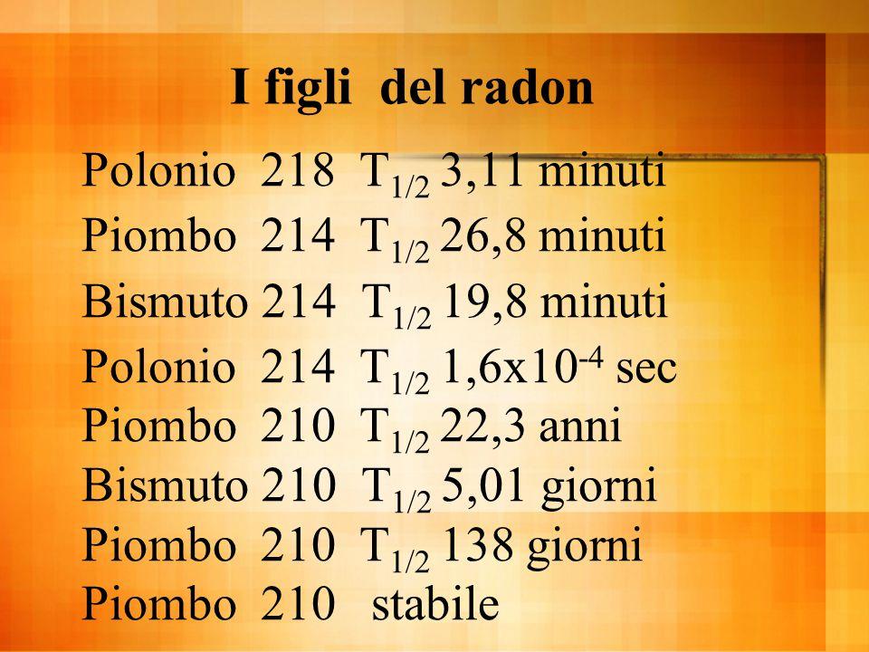 I figli del radon Polonio 218 T1/2 3,11 minuti
