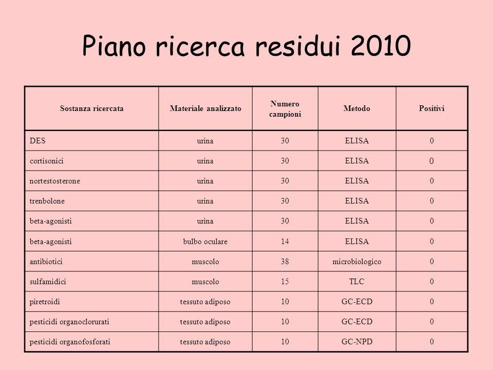 Piano ricerca residui 2010 Sostanza ricercata Materiale analizzato