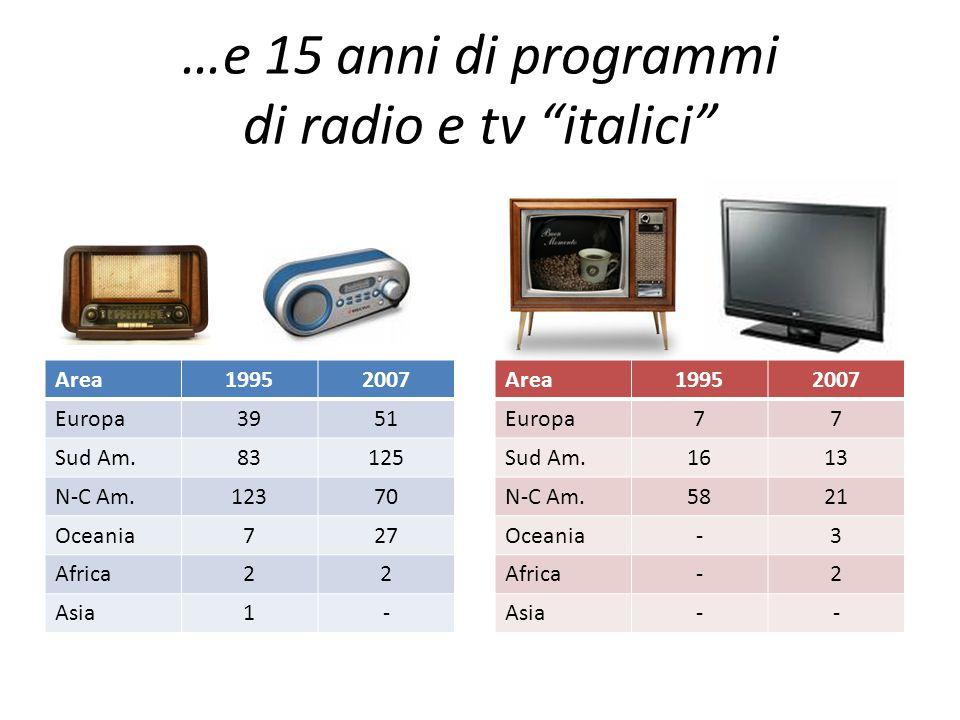 …e 15 anni di programmi di radio e tv italici