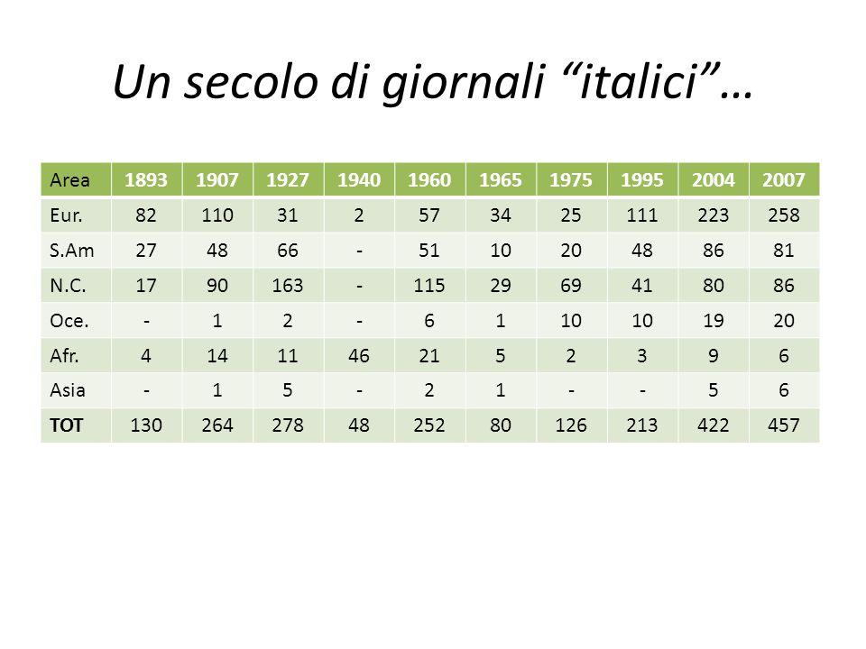 Un secolo di giornali italici …