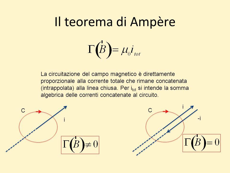 Il teorema di Ampère