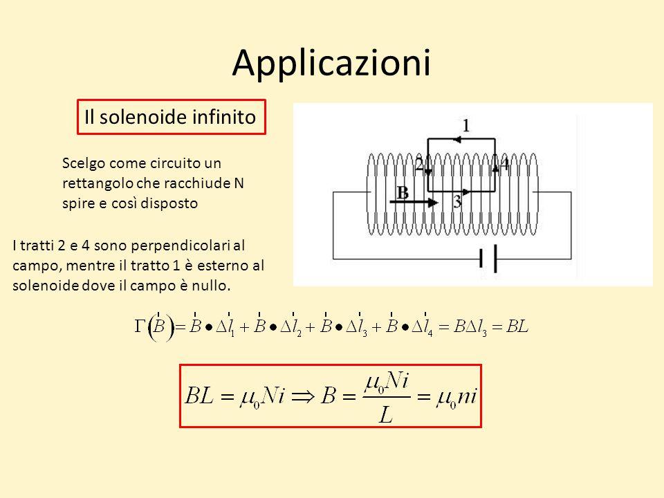 Applicazioni Il solenoide infinito