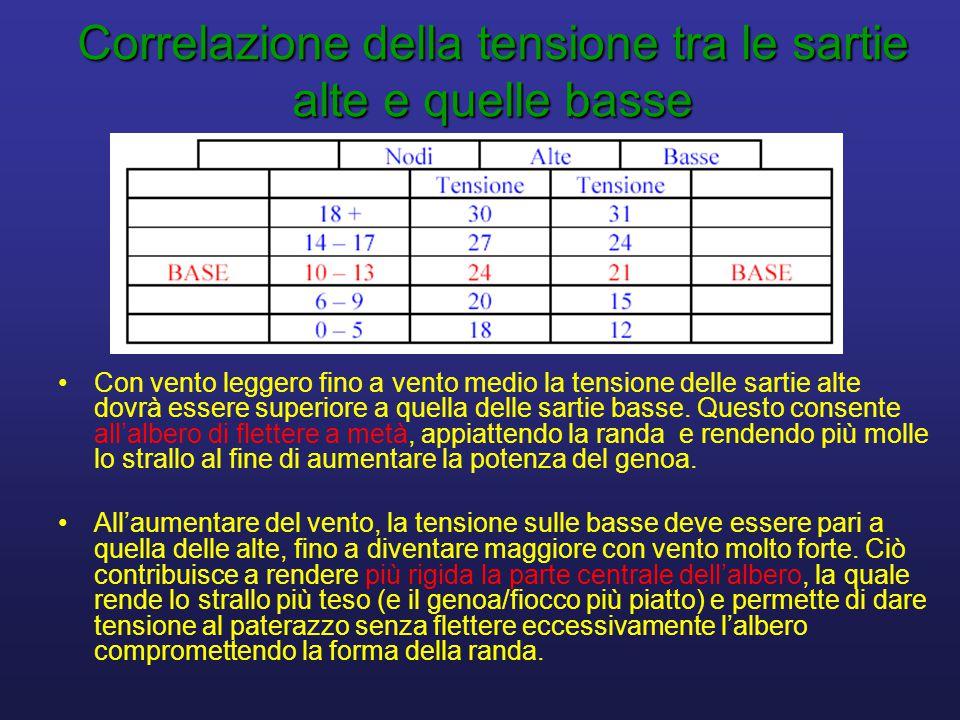 Correlazione della tensione tra le sartie alte e quelle basse