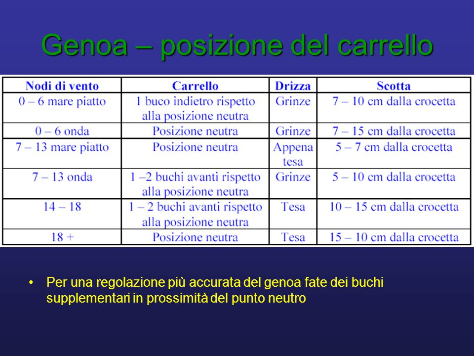 Genoa – posizione del carrello