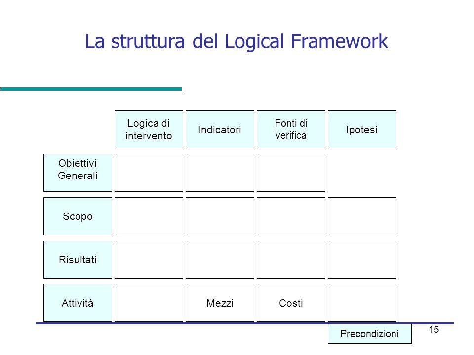 La struttura del Logical Framework