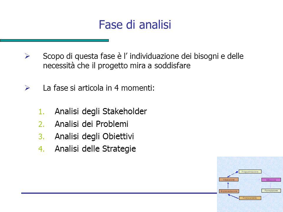 Fase di analisi Analisi degli Stakeholder Analisi dei Problemi
