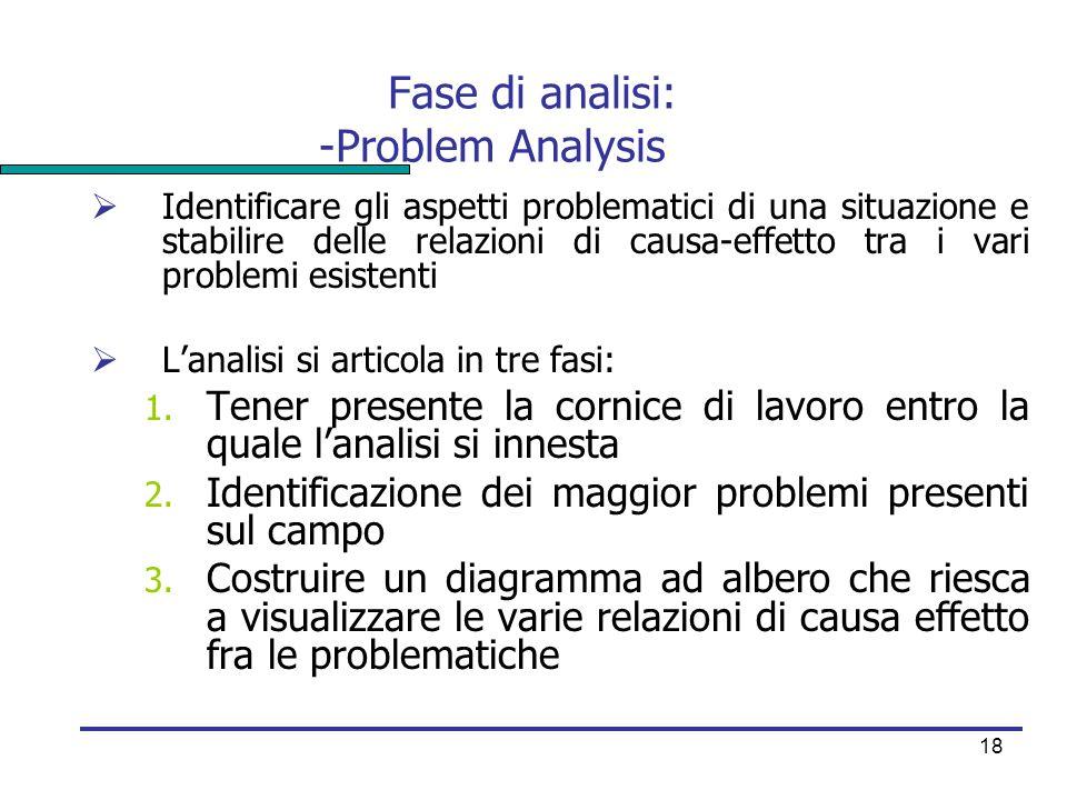 Fase di analisi: -Problem Analysis