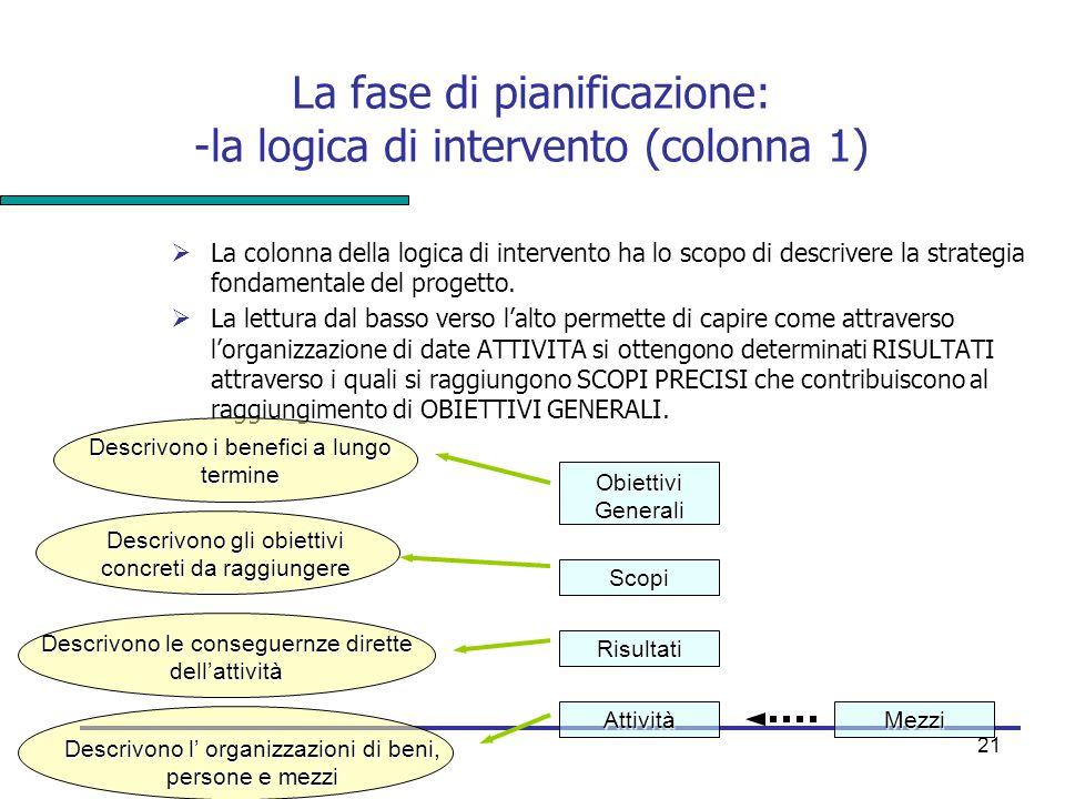 La fase di pianificazione: -la logica di intervento (colonna 1)