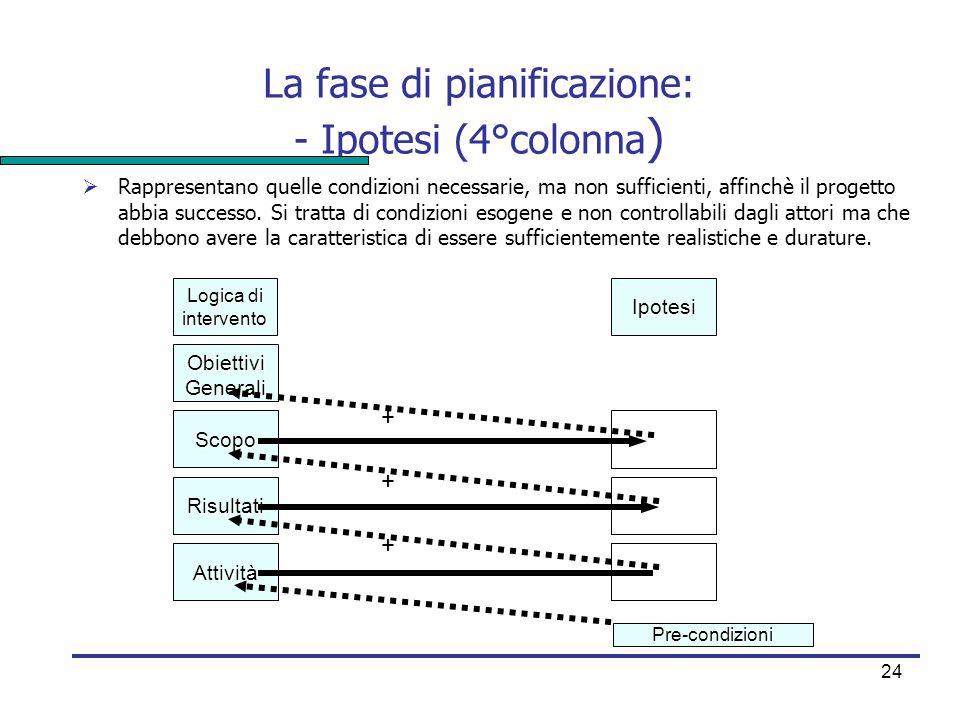 La fase di pianificazione: - Ipotesi (4°colonna)