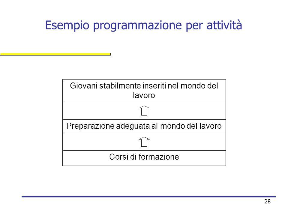 Esempio programmazione per attività