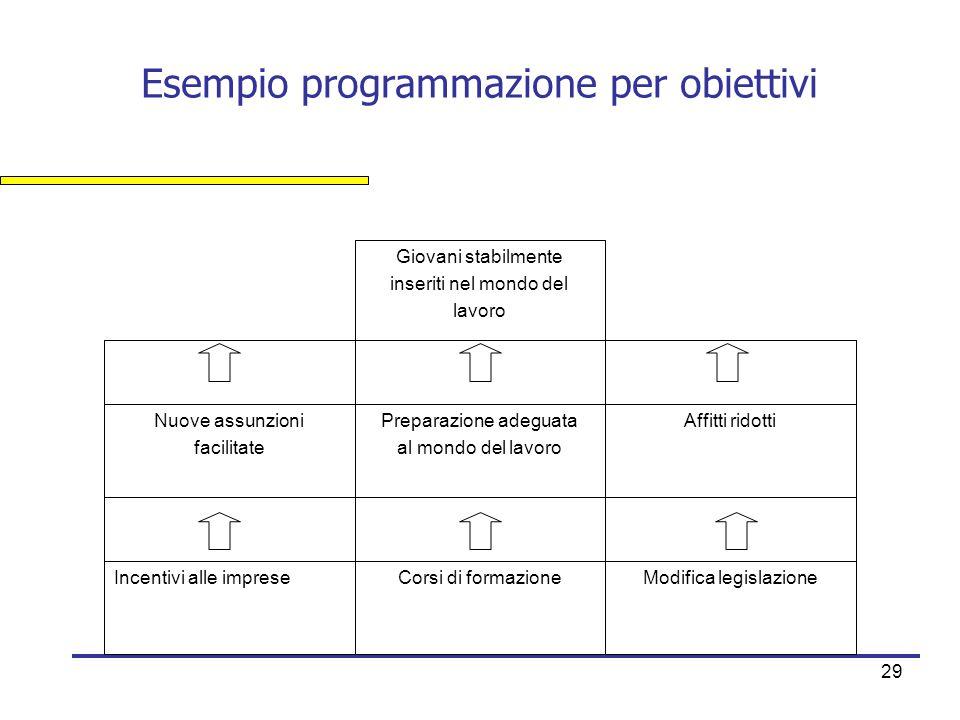 Esempio programmazione per obiettivi
