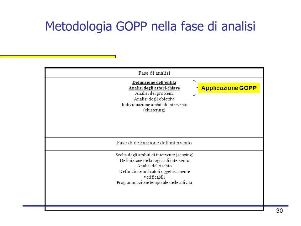 Metodologia GOPP nella fase di analisi
