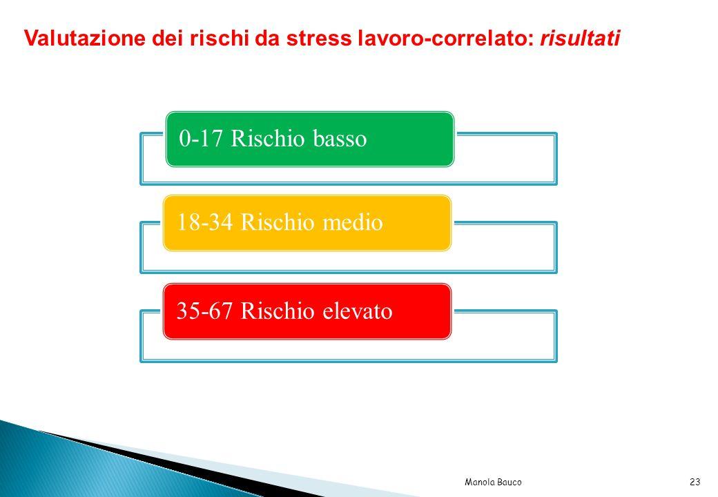 Valutazione dei rischi da stress lavoro-correlato: risultati