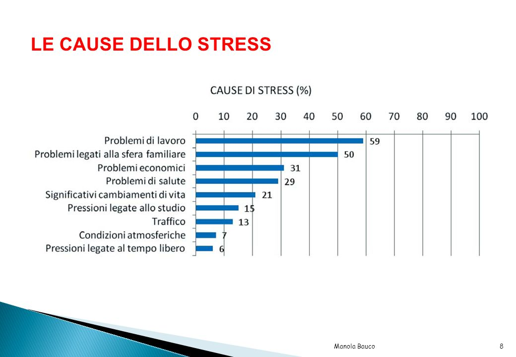 LE CAUSE DELLO STRESS Manola Bauco