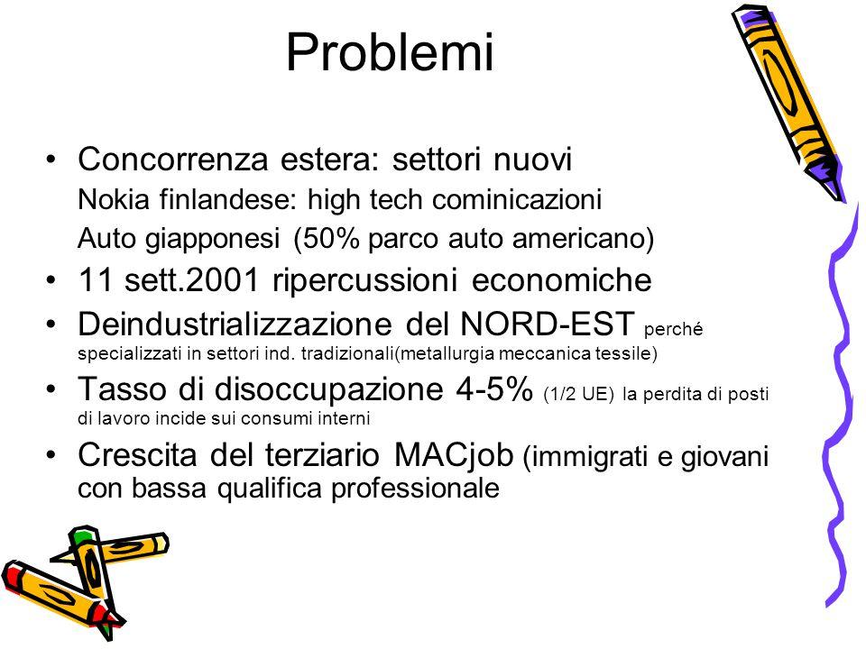 Problemi Concorrenza estera: settori nuovi