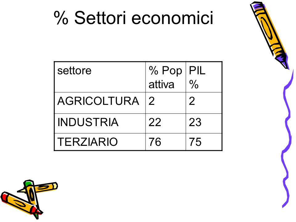 % Settori economici settore % Pop attiva PIL % AGRICOLTURA 2 INDUSTRIA