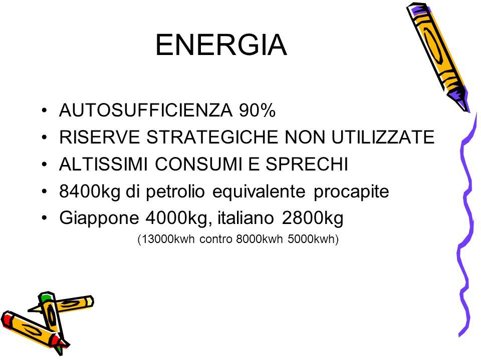 ENERGIA AUTOSUFFICIENZA 90% RISERVE STRATEGICHE NON UTILIZZATE