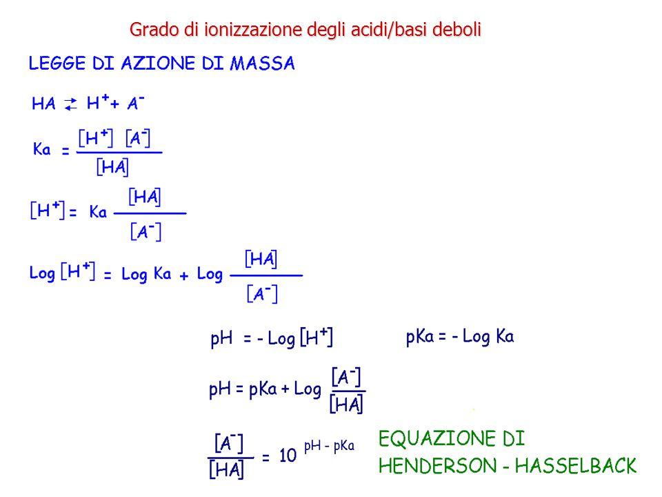 Grado di ionizzazione degli acidi/basi deboli