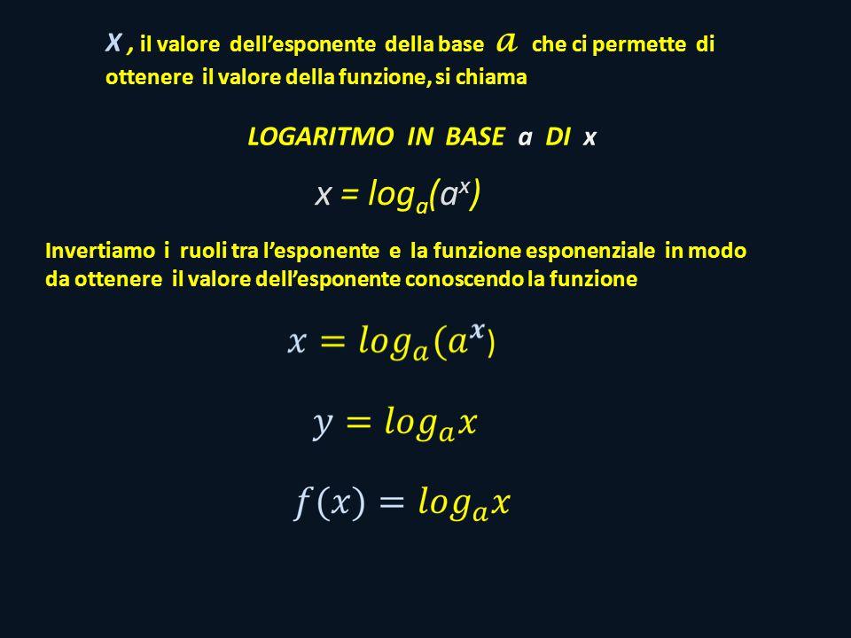 X , il valore dell'esponente della base a che ci permette di ottenere il valore della funzione, si chiama