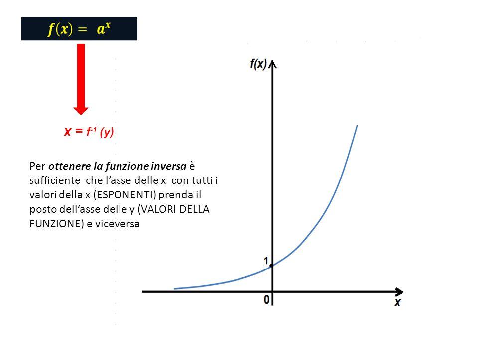 x = f-1 (y)