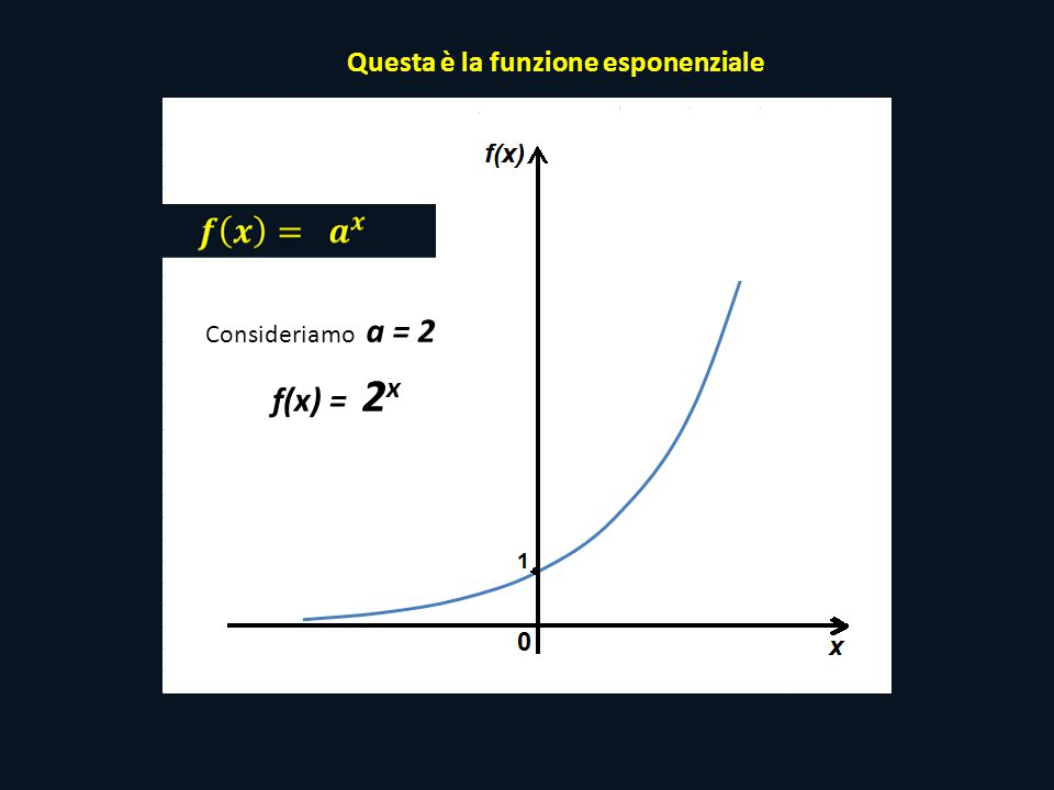 Questa è la funzione esponenziale