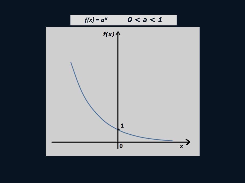 f(x) = ax 0 < a < 1