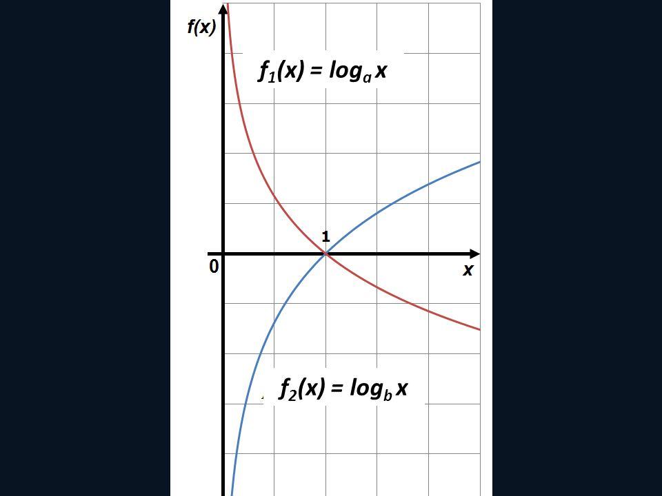 f1(x) = loga x f2(x) = logb x