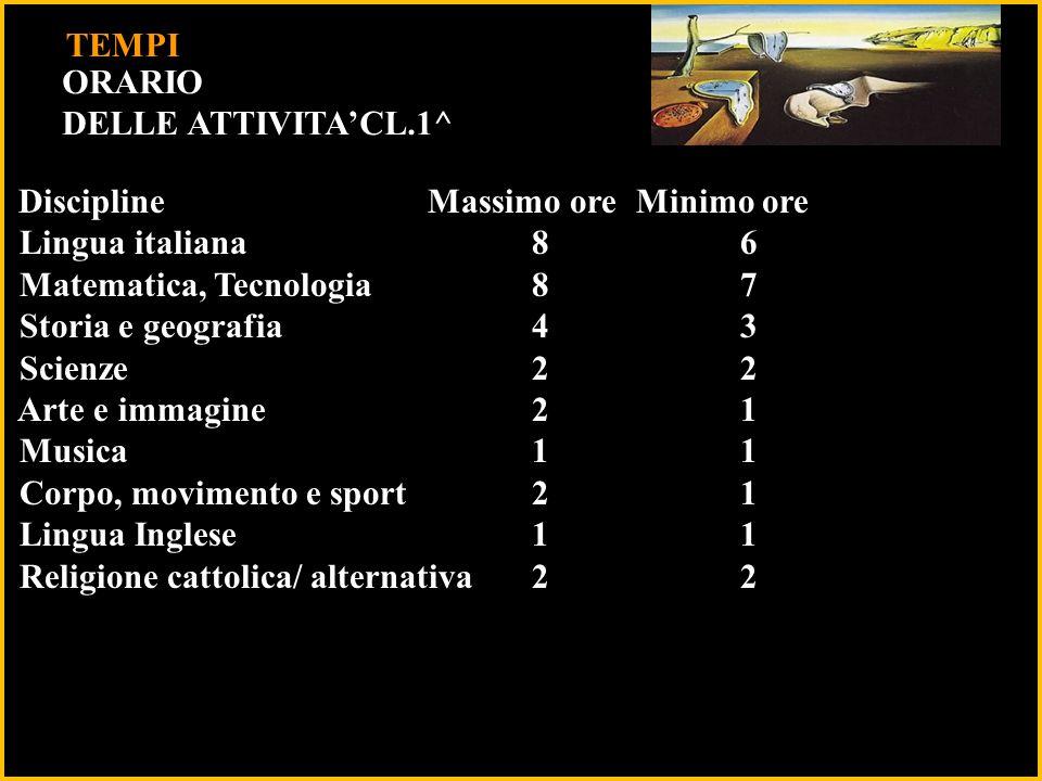 10 TEMPI ORARIO DELLE ATTIVITA'CL.1^ Lingua italiana 8 6
