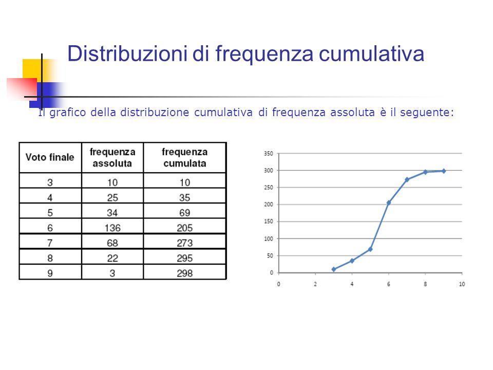 Distribuzioni di frequenza cumulativa